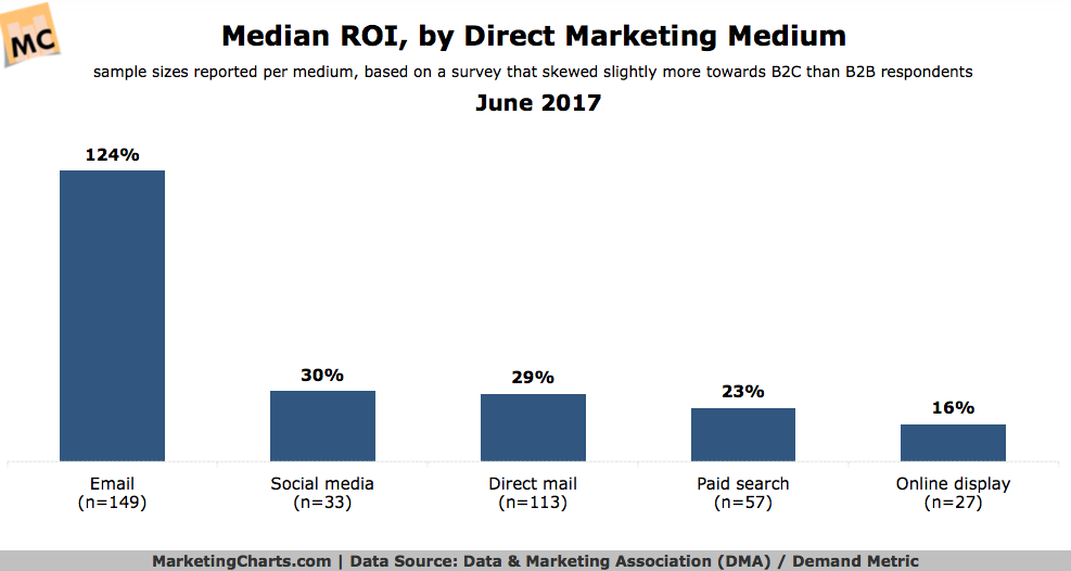Media ROI, by Direct Marketing Medium