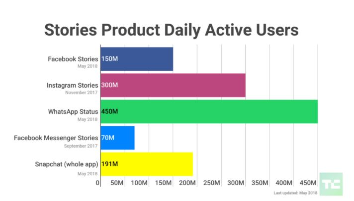 facebook stories product daily active users