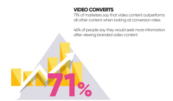 video converts stats