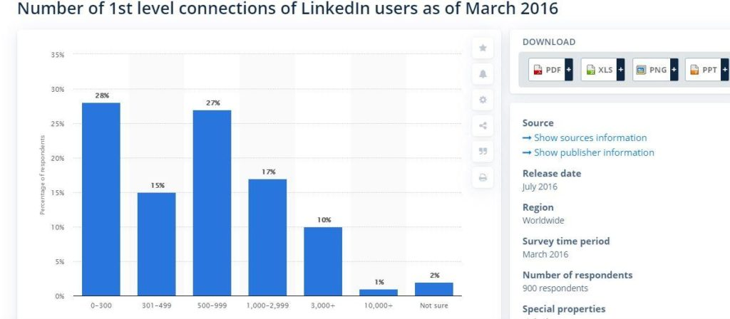 linkedin number of 1st level connections