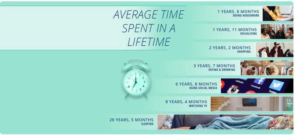 social media average time spent in a lifetime