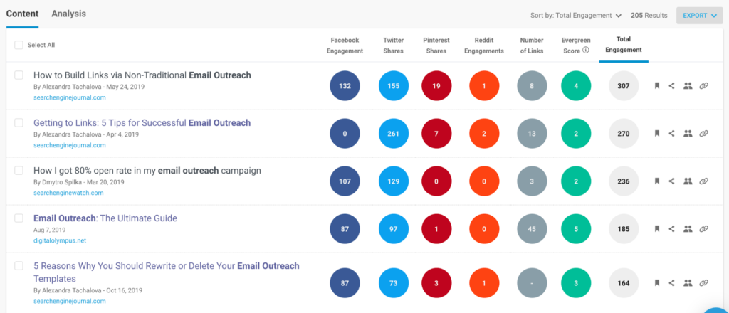 buzzsumo search top posts
