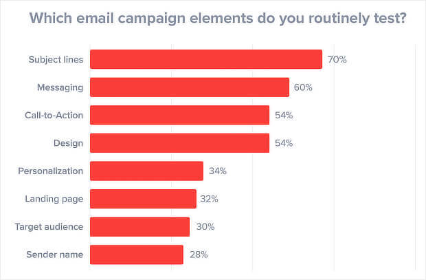 email tests chart