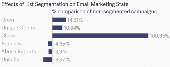 comparison of segmented vs. non-segmented email campaigns