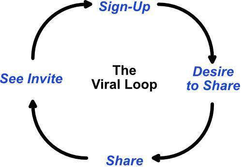 how viral loop works