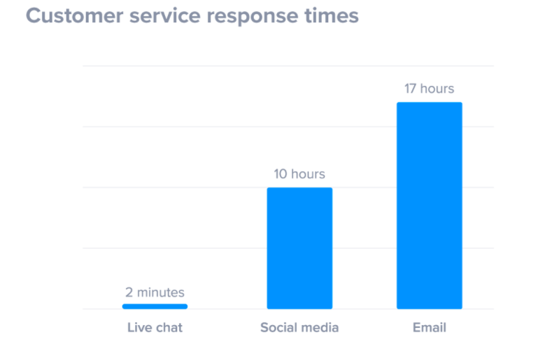 live chat customer service response times