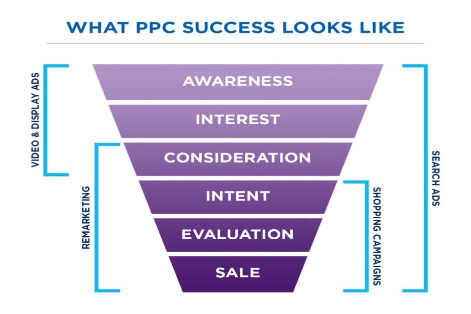 Pay Per Click marketing camapign example
