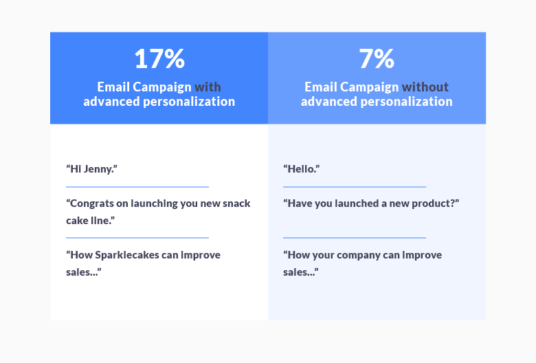 Personalized Email Outreachs stats