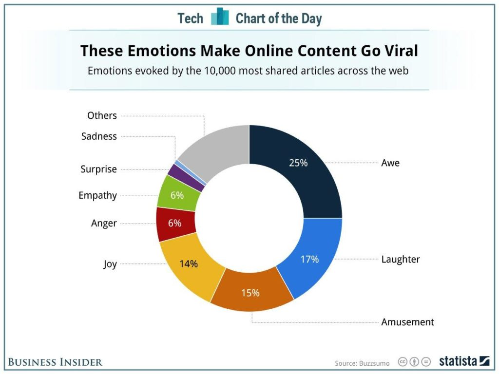 social networks and viral marketing example