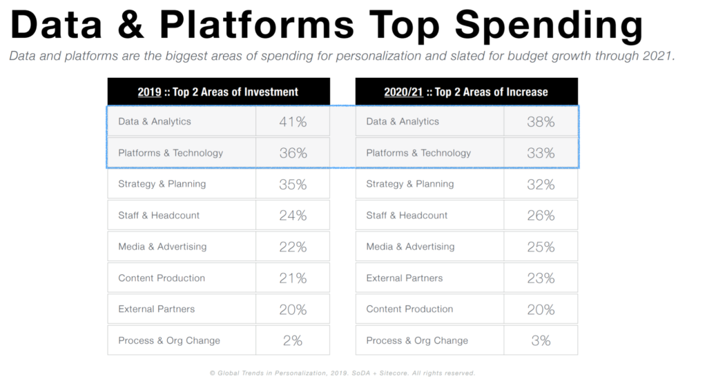 data and platforms top spendings stats