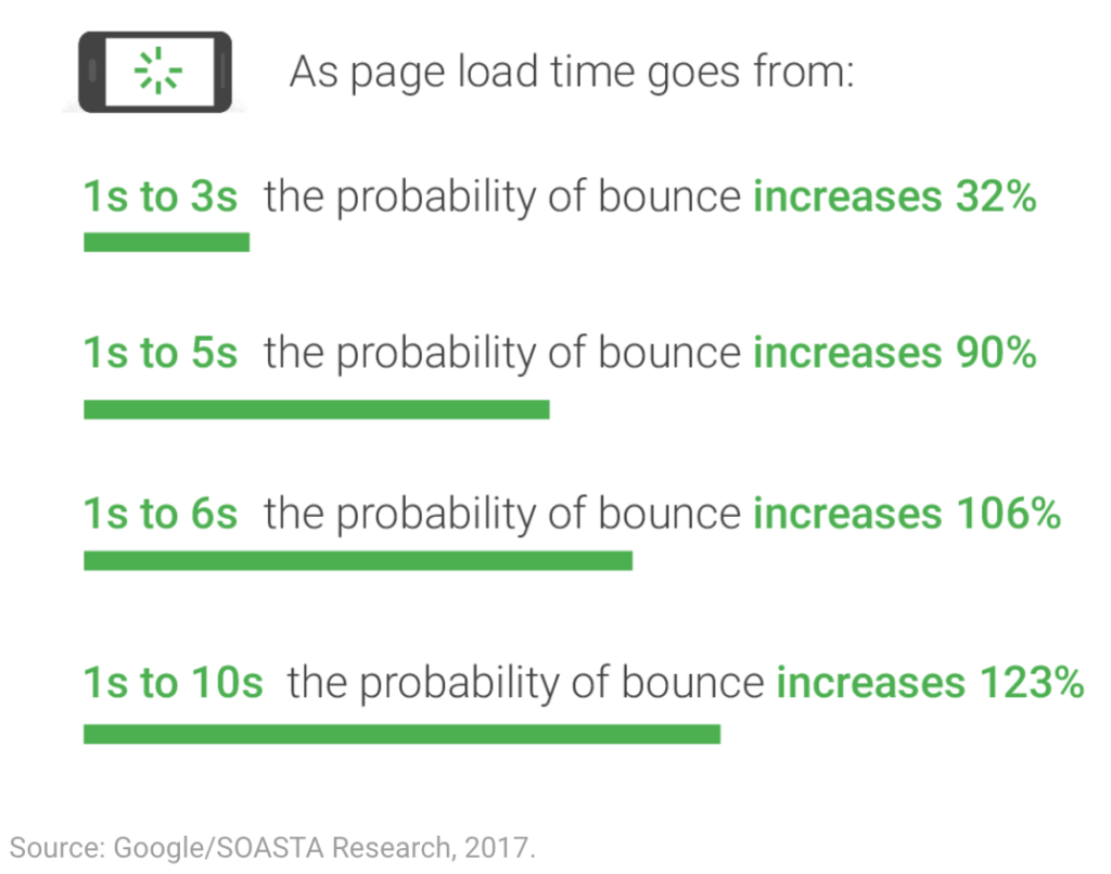 landing page load time suggestions