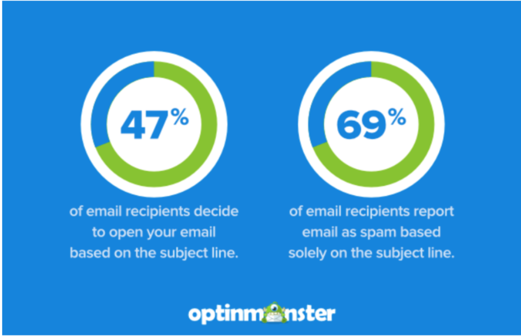 optinmonster email subject line stats
