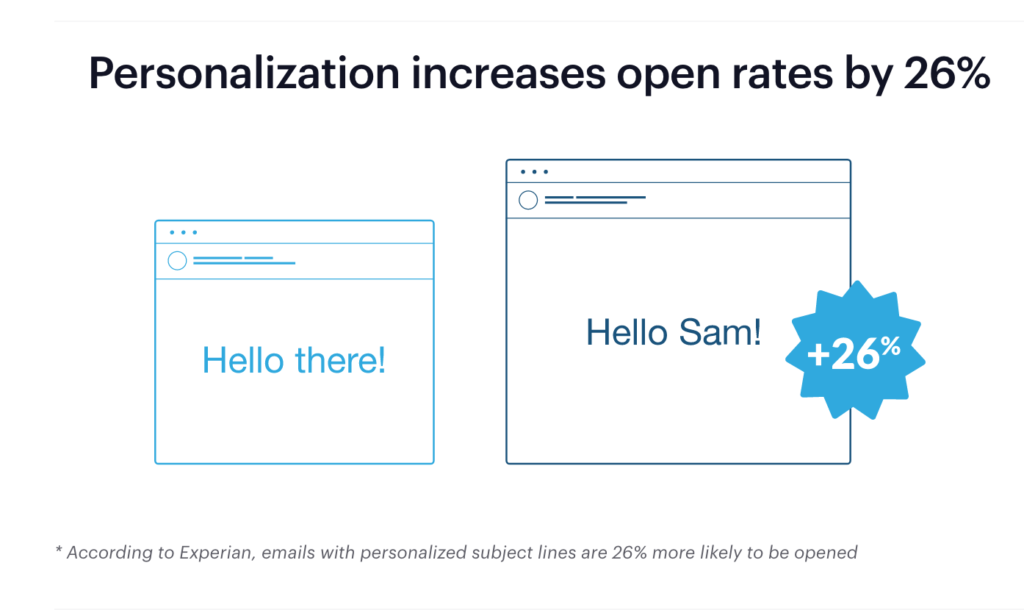 personalization increases email open rates