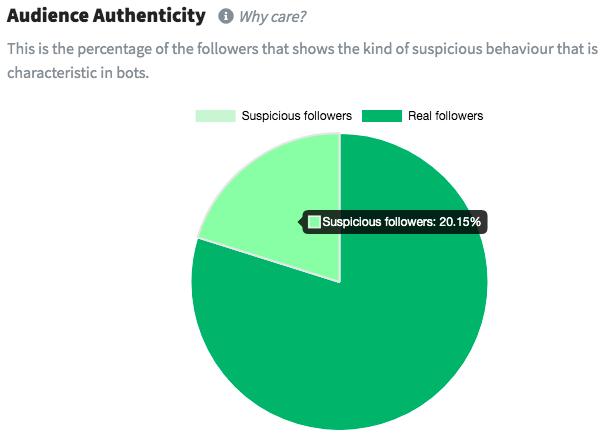 Audience authenticity metric