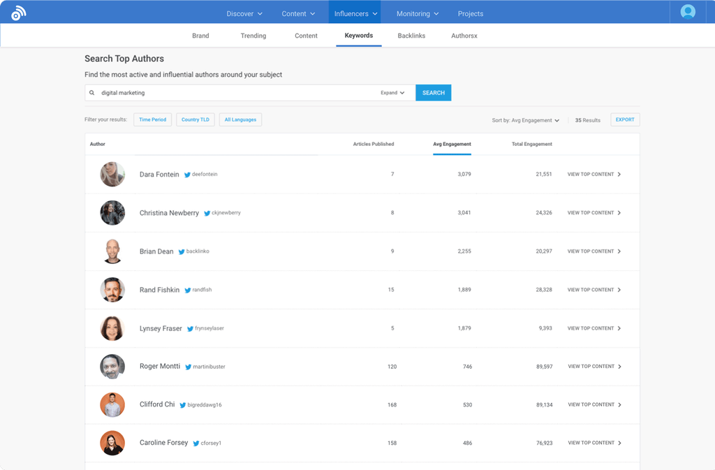 BuzzSumo influencers dashboard
