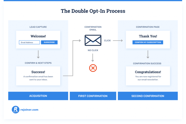double opt in process