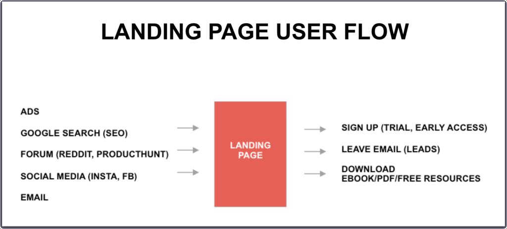 landing page user flow