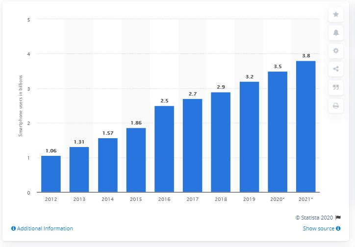 smartphone users chart