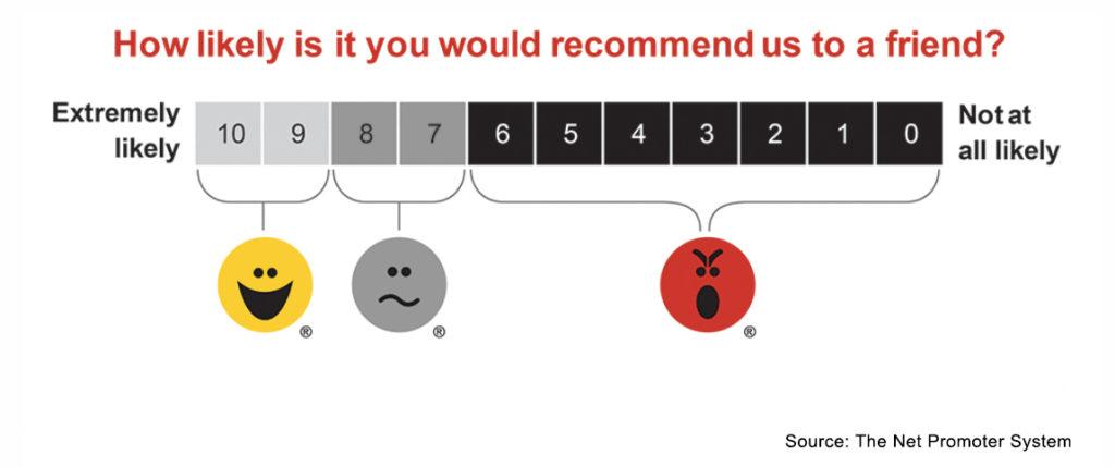 net promoter score nps chart