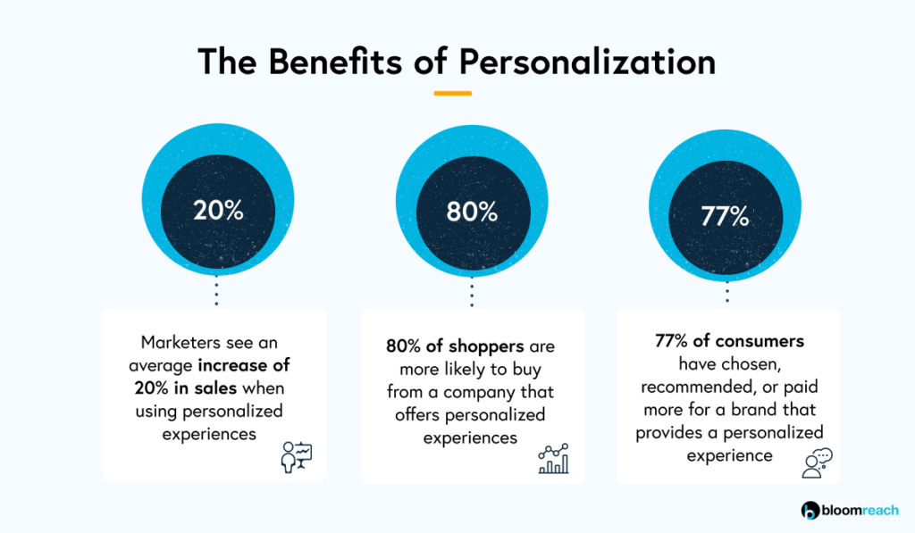 the benefits of Personalization