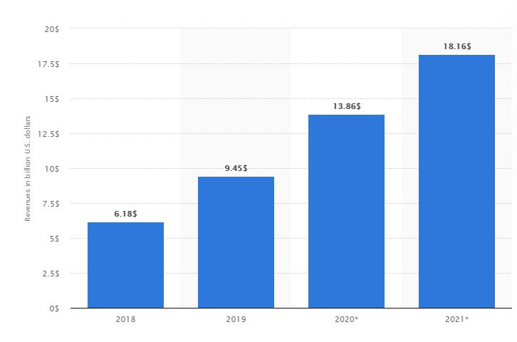 Annual Instagram advertising revenues in the United States