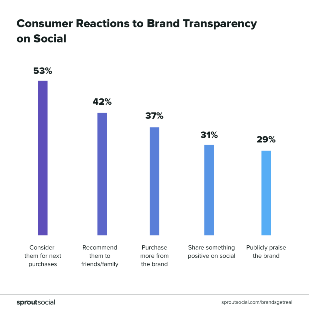 consumer reactions to brand transparency on social media chart