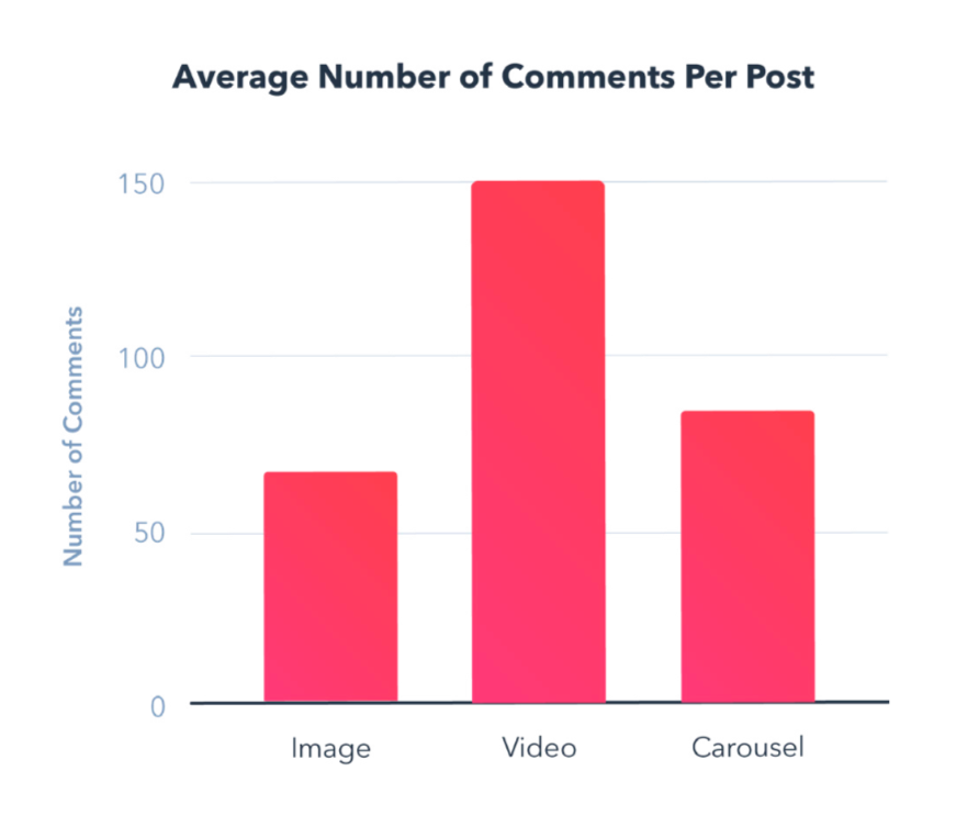instagram average number od comments per post type