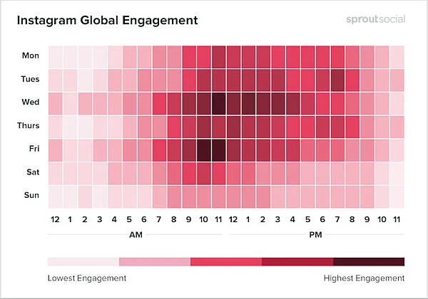 instagram best time to post chart