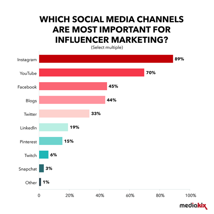 most important social media channels for influencer marketing