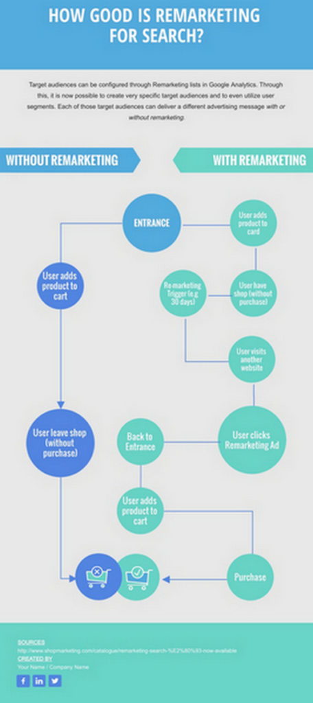 remarketing for search chart