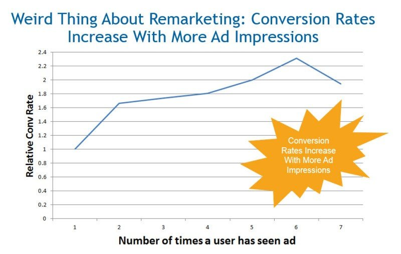 remarketing chart